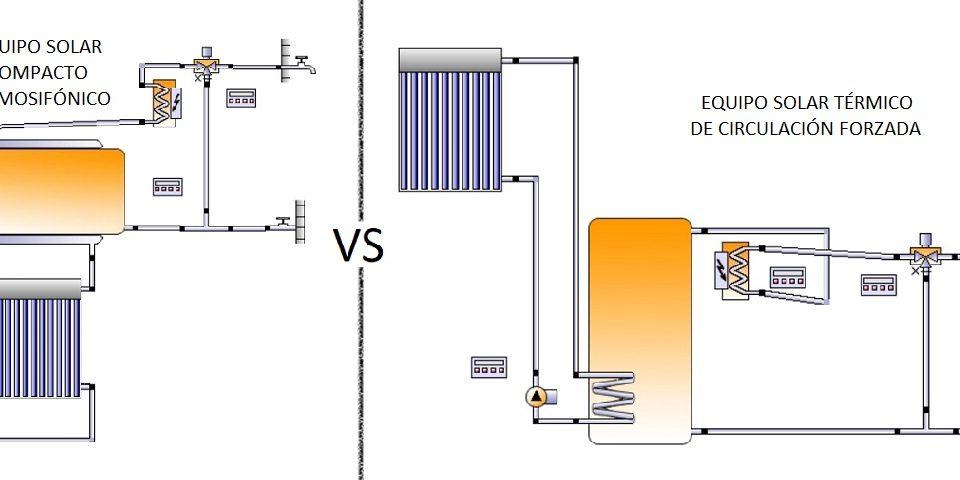 Energía Solar Térmica por Termosifón VS Circulación Forzada