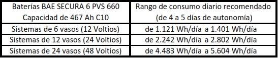 Consumos recomendados en una vivienda con las baterías BAE 6 PVS 660